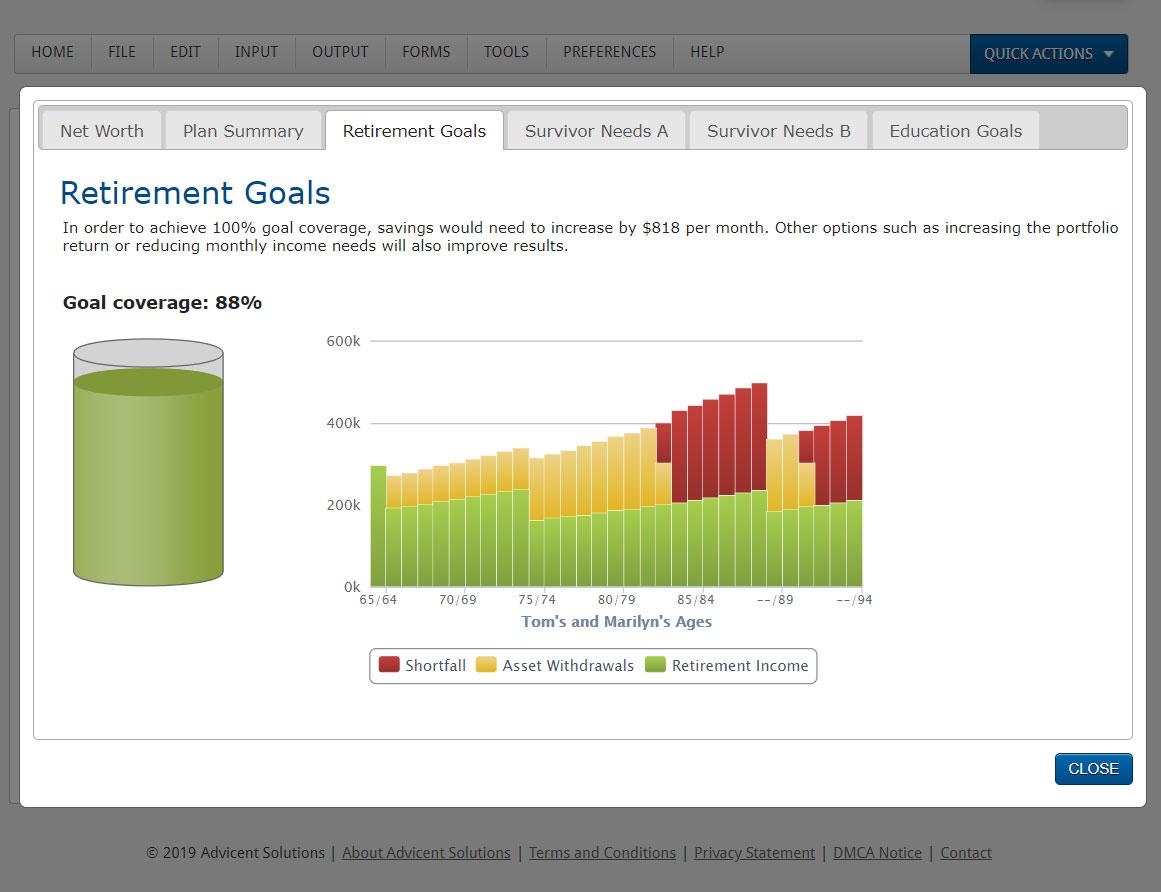 Profiles retirement goals analysis